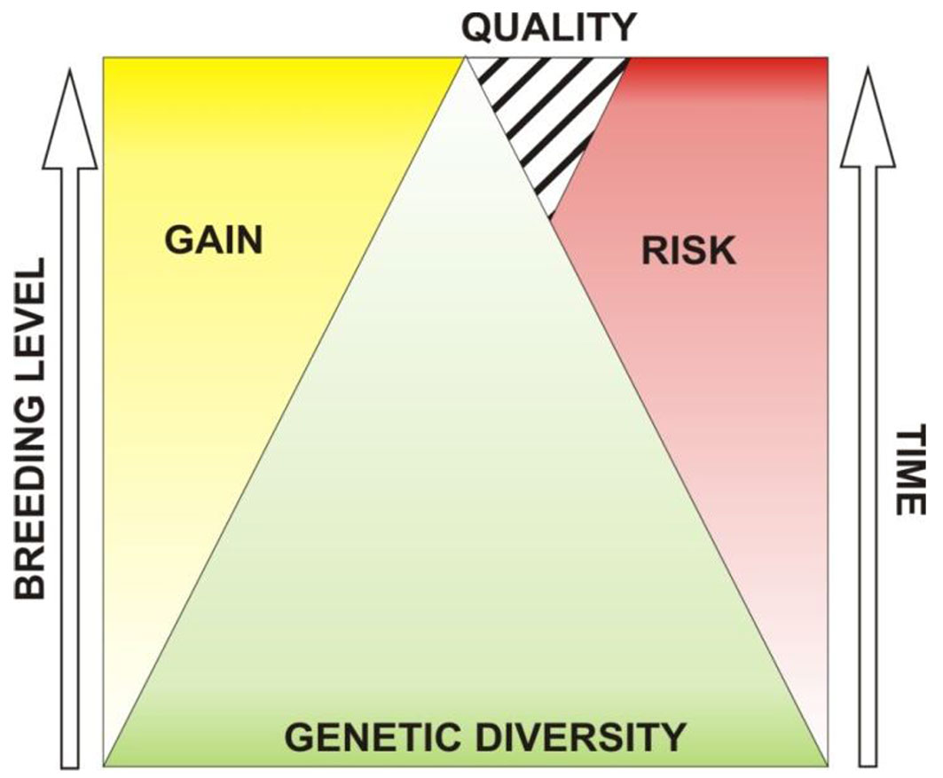 Issues related to genetic diversity essay